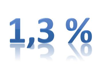 Indexering alimentatie 2016 bepaalt op 1,3%